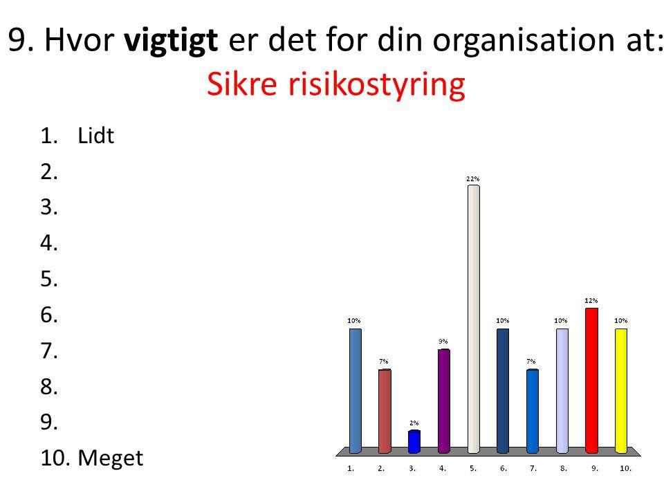 9.Hvor vigtigt er det for din organisation at: Sikre risikostyring 1.Lidt 2.