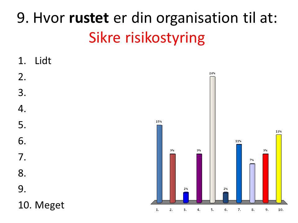 9.Hvor rustet er din organisation til at: Sikre risikostyring 1.Lidt 2.