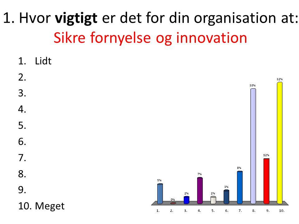 1.Hvor vigtigt er det for din organisation at: Sikre fornyelse og innovation 1.Lidt 2.