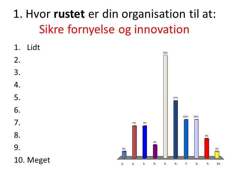1.Hvor rustet er din organisation til at: Sikre fornyelse og innovation 1.Lidt 2.