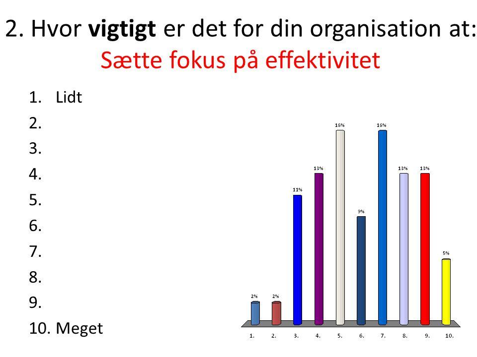 2.Hvor vigtigt er det for din organisation at: Sætte fokus på effektivitet 1.Lidt 2.