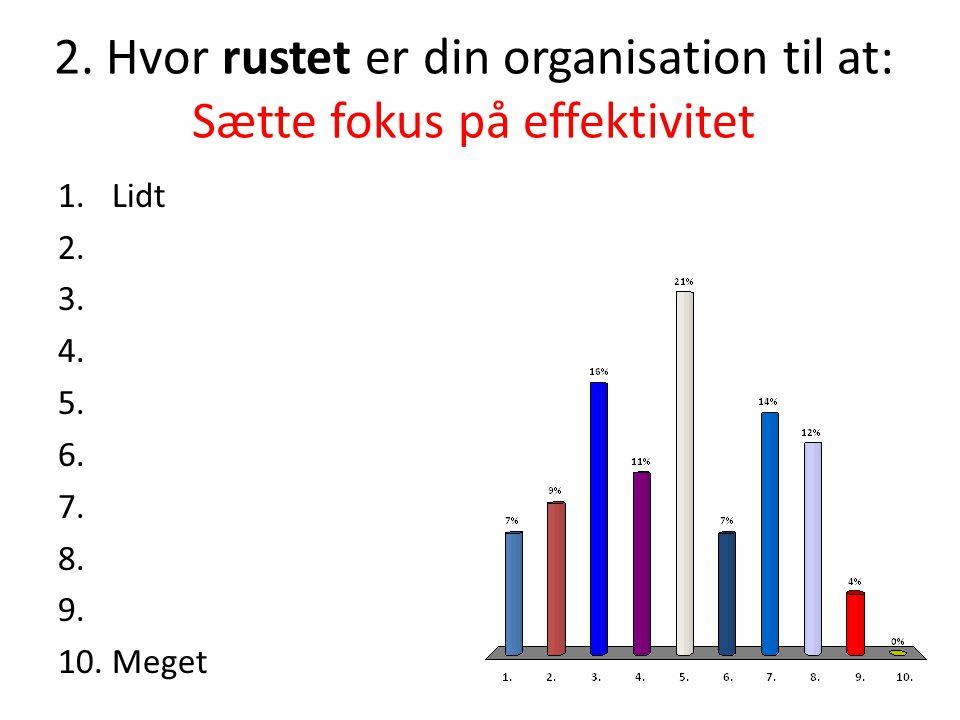 2.Hvor rustet er din organisation til at: Sætte fokus på effektivitet 1.Lidt 2.