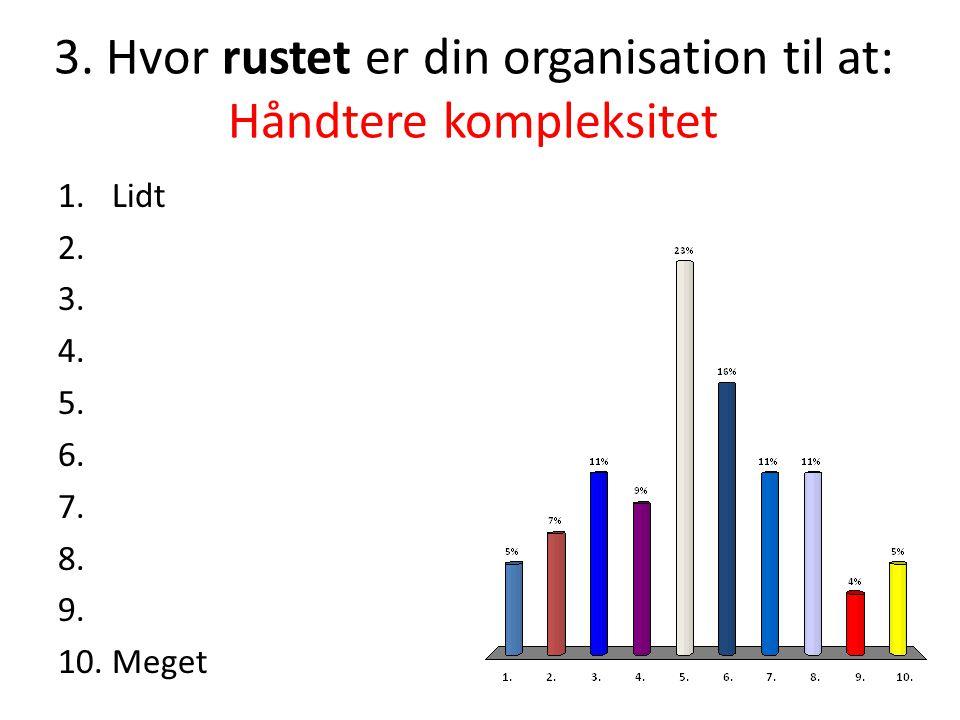 3.Hvor rustet er din organisation til at: Håndtere kompleksitet 1.Lidt 2.