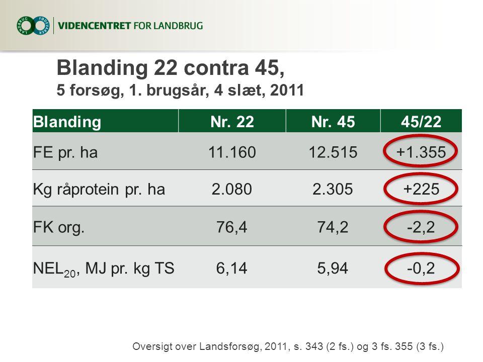 Blanding 22 contra 45, 5 forsøg, 1. brugsår, 4 slæt, 2011 BlandingNr. 22Nr. 4545/22 FE pr. ha11.16012.515+1.355 Kg råprotein pr. ha2.0802.305+225 FK o