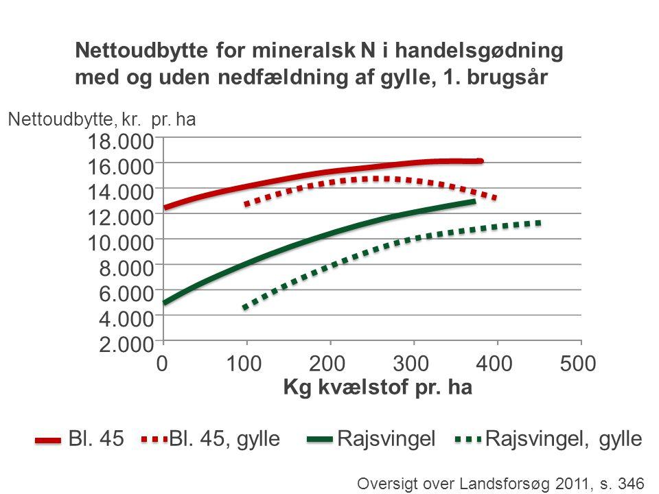 Nettoudbytte for mineralsk N i handelsgødning med og uden nedfældning af gylle, 1. brugsår Oversigt over Landsforsøg 2011, s. 346 Nettoudbytte, kr. pr