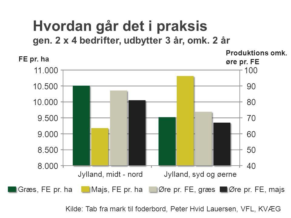 Jylland, midt - nordJylland, syd og øerne 40 50 60 70 80 90 100 Produktions omk. øre pr. FE 8.000 8.500 9.000 9.500 10.000 10.500 11.000 FE pr. ha Græ