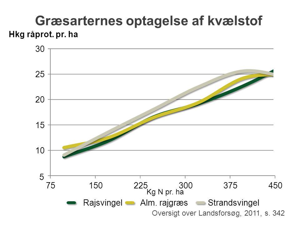 Græsarternes optagelse af kvælstof Kg N pr. ha Oversigt over Landsforsøg, 2011, s. 342 5 75150225300375450 RajsvingelAlm. rajgræsStrandsvingel Hkg råp
