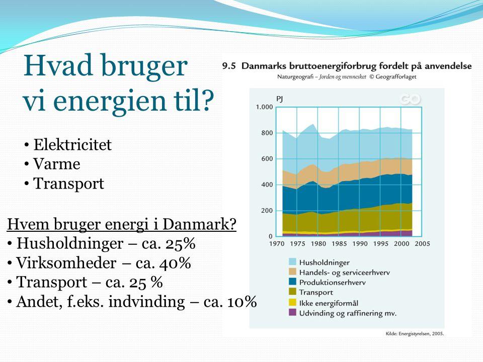 Hvad bruger vi energien til? • Elektricitet • Varme • Transport Hvem bruger energi i Danmark? • Husholdninger – ca. 25% • Virksomheder – ca. 40% • Tra