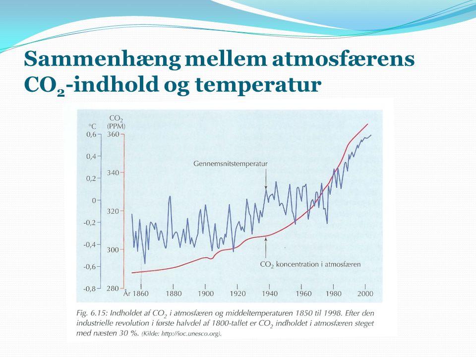Sammenhæng mellem atmosfærens CO 2 -indhold og temperatur