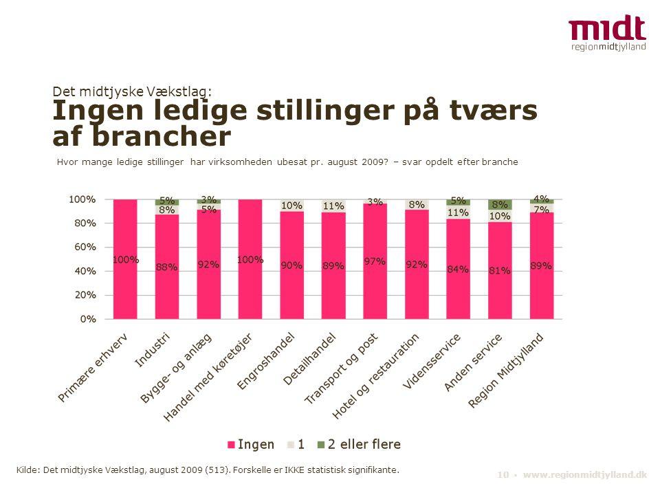 Det midtjyske Vækstlag: Ingen ledige stillinger på tværs af brancher 10 ▪ www.regionmidtjylland.dk Hvor mange ledige stillinger har virksomheden ubesat pr.