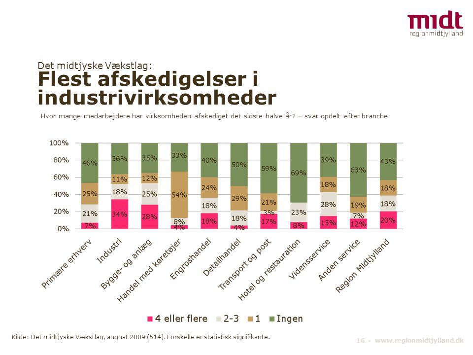 Det midtjyske Vækstlag: Flest afskedigelser i industrivirksomheder 16 ▪ www.regionmidtjylland.dk Hvor mange medarbejdere har virksomheden afskediget d