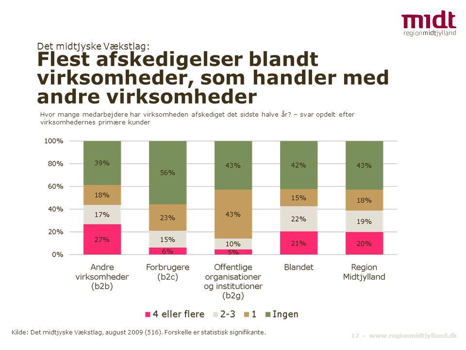 Det midtjyske Vækstlag: Flest afskedigelser blandt virksomheder, som handler med andre virksomheder 17 ▪ www.regionmidtjylland.dk Hvor mange medarbejd