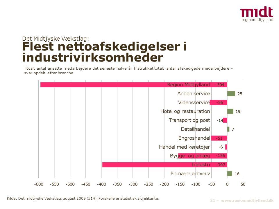 Det Midtjyske Vækstlag: Flest nettoafskedigelser i industrivirksomheder 21 ▪ www.regionmidtjylland.dk Totalt antal ansatte medarbejdere det seneste ha