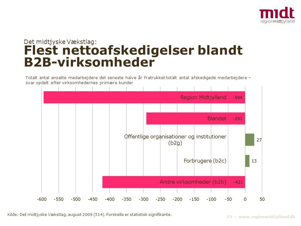 Det midtjyske Vækstlag: Flest nettoafskedigelser blandt B2B-virksomheder 22 ▪ www.regionmidtjylland.dk Totalt antal ansatte medarbejdere det seneste h