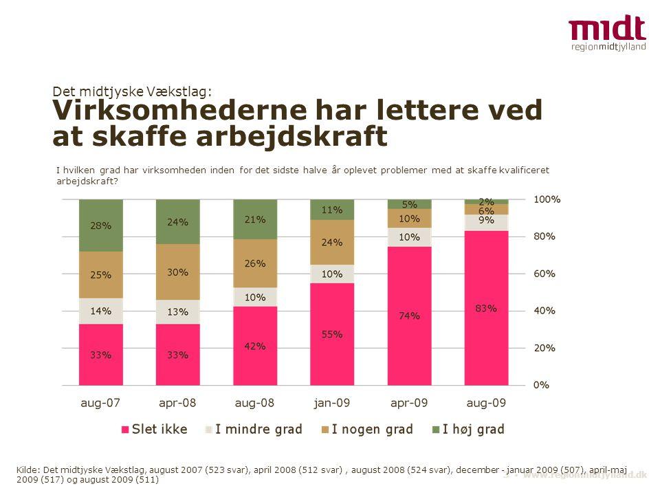 Det midtjyske Vækstlag: Virksomhederne har lettere ved at skaffe arbejdskraft 3 ▪ www.regionmidtjylland.dk I hvilken grad har virksomheden inden for d