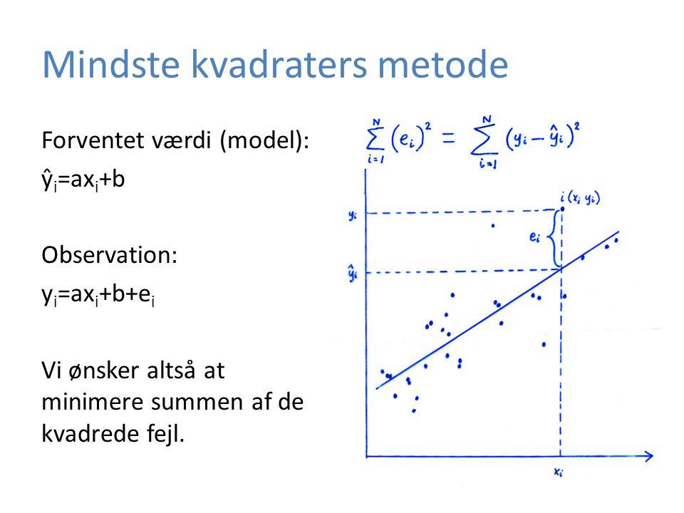 Mindste kvadraters metode Forventet værdi (model): ŷ i =ax i +b Observation: y i =ax i +b+e i Vi ønsker altså at minimere summen af de kvadrede fejl.