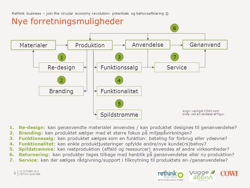 Nye forretningsmuligheder 15 OKTOBER 2012 RETHINK BUSINESS 6 Rethink business – join the circular economy revolution: potentiale og behovsafklaring ©