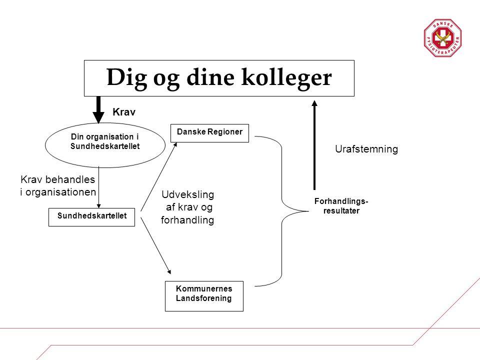 Sundhedskartellet Danske Regioner Udveksling af krav og forhandling Forhandlings- resultater Krav Dig og dine kolleger Din organisation i Sundhedskart