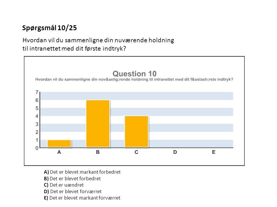 Spørgsmål 10/25 Hvordan vil du sammenligne din nuværende holdning til intranettet med dit første indtryk? A) Det er blevet markant forbedret B) Det er