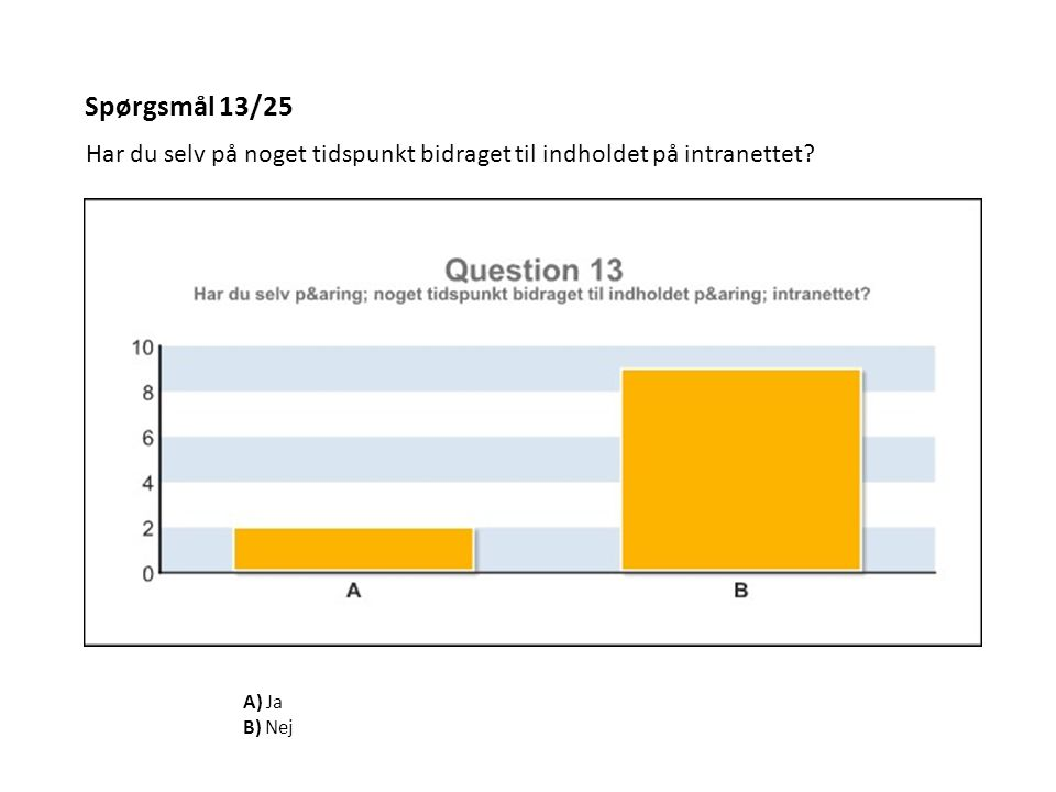 Spørgsmål 13/25 Har du selv på noget tidspunkt bidraget til indholdet på intranettet? A) Ja B) Nej