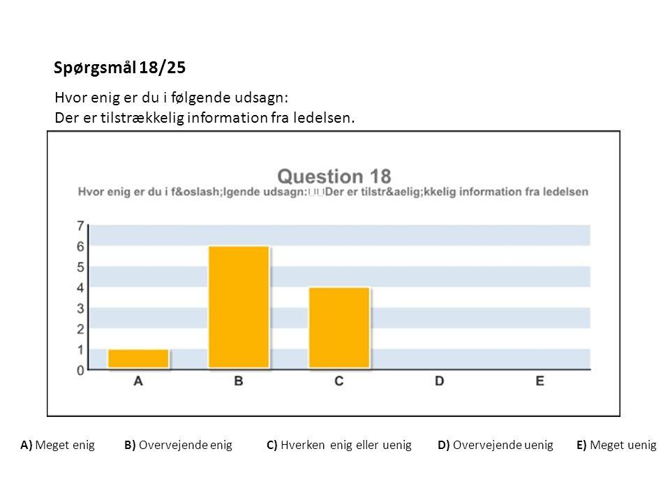 Spørgsmål 18/25 Hvor enig er du i følgende udsagn: Der er tilstrækkelig information fra ledelsen. A) Meget enig B) Overvejende enig C) Hverken enig el