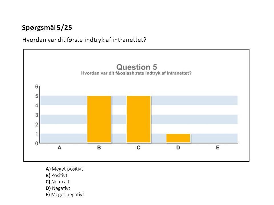 Spørgsmål 5/25 Hvordan var dit første indtryk af intranettet? A) Meget positivt B) Positivt C) Neutralt D) Negativt E) Meget negativt