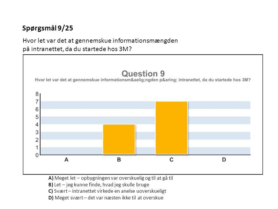 Spørgsmål 9/25 Hvor let var det at gennemskue informationsmængden på intranettet, da du startede hos 3M.