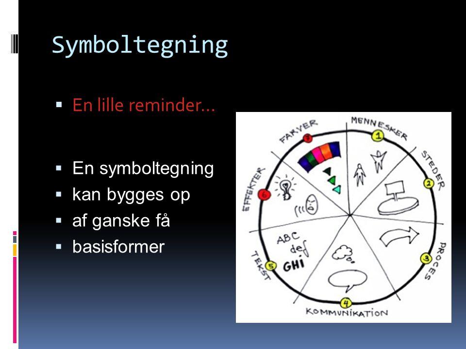 Symboltegning  En lille reminder…  En symboltegning  kan bygges op  af ganske få  basisformer