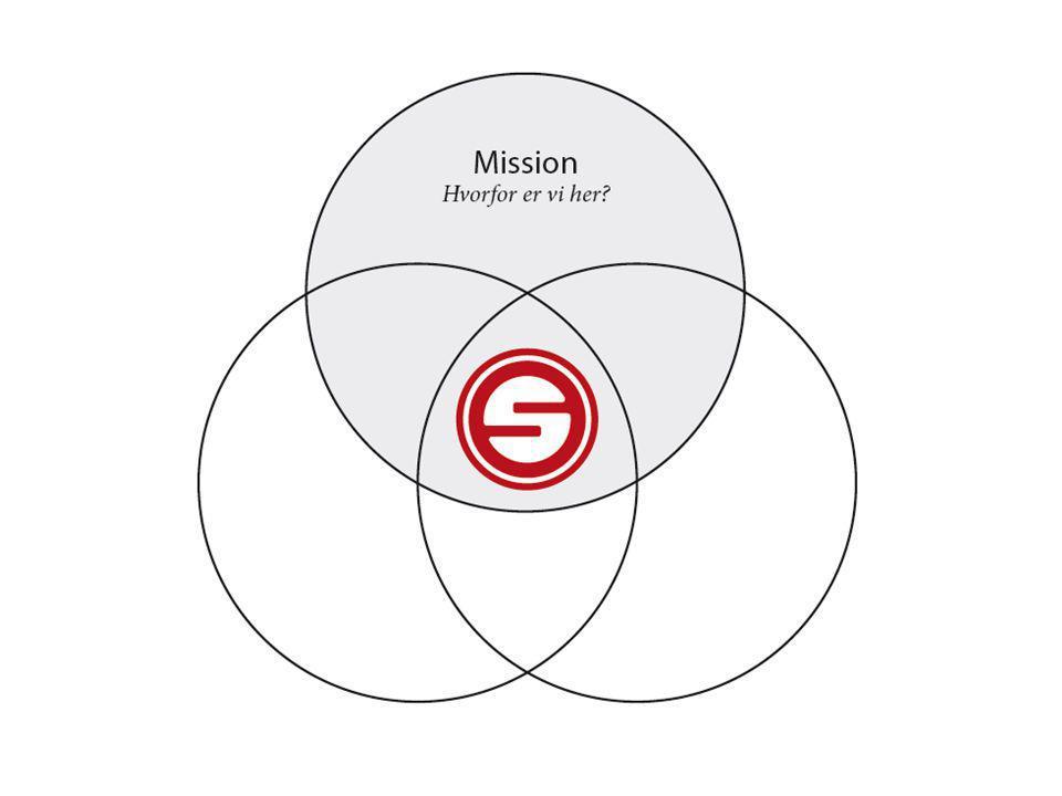 Stærk faglig vilje Mission – Hvorfor er vi her.• Hvad er jeres eksistensberettigelse.