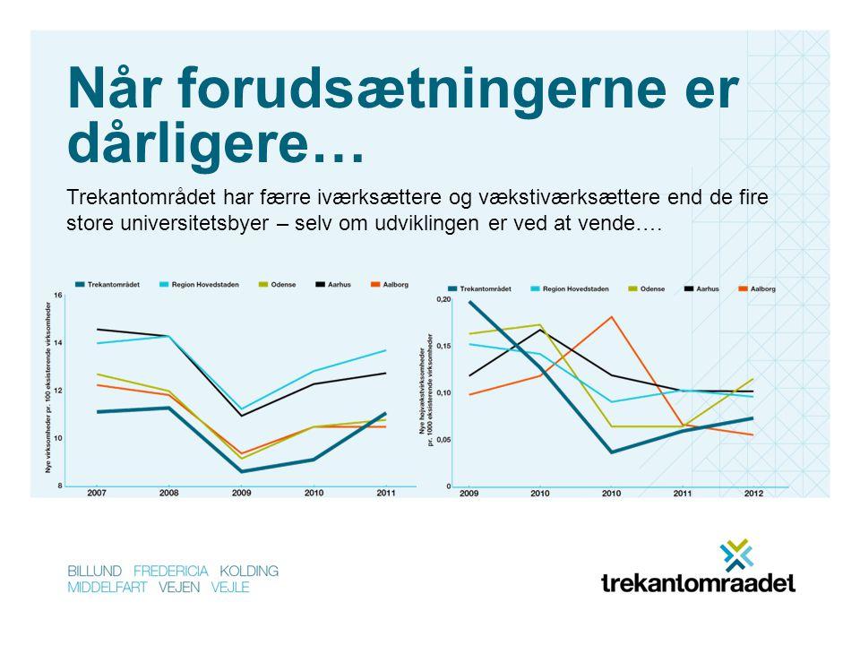 Når forudsætningerne er dårligere… Trekantområdet har færre iværksættere og vækstiværksættere end de fire store universitetsbyer – selv om udviklingen er ved at vende….