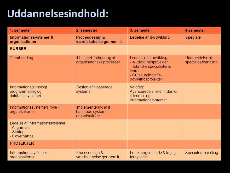 • Uddannelsesoversigt: 1. semester2. semester3. semester4.semester Informationssystemer & organisationer Procesdesign & værdiskabelse gennem it Ledels