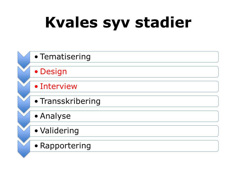 •Tematisering•Design•Interview•Transskribering •Analyse•Validering•Rapportering Kvales syv stadier