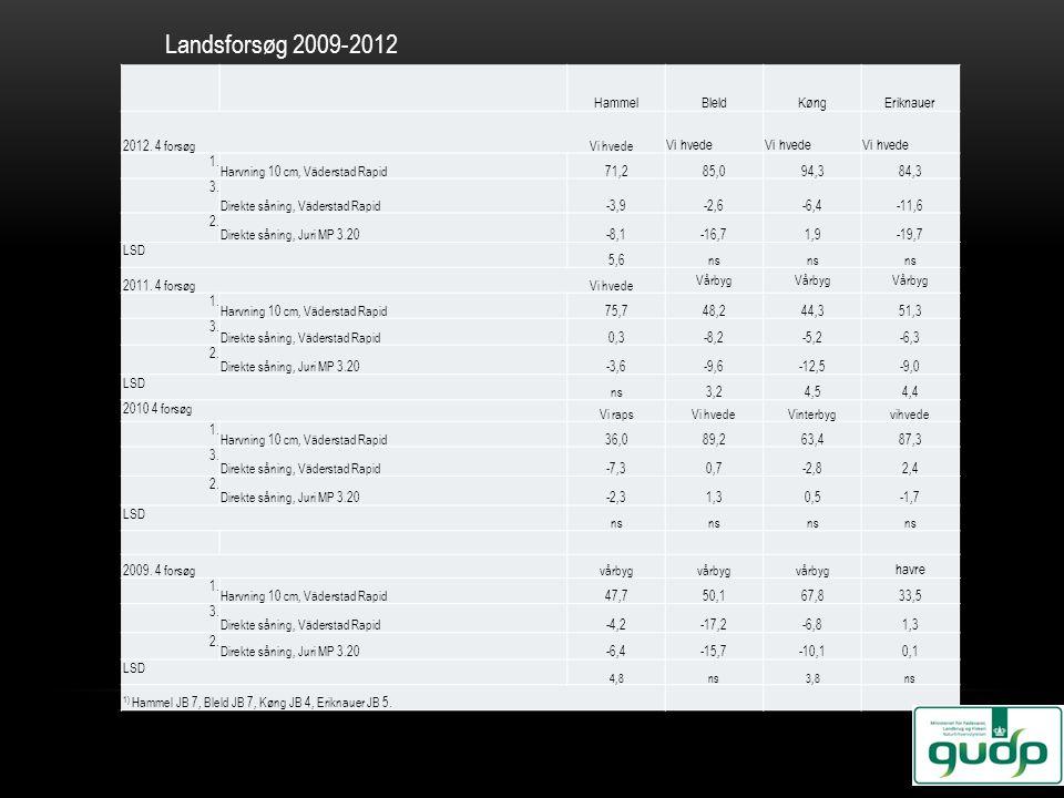 HammelBleldKøngEriknauer 2012. 4 forsøg Vi hvede Vi hvede 1. Harvning 10 cm, Väderstad Rapid71,285,094,384,3 3. Direkte såning, Väderstad Rapid-3,9-2,