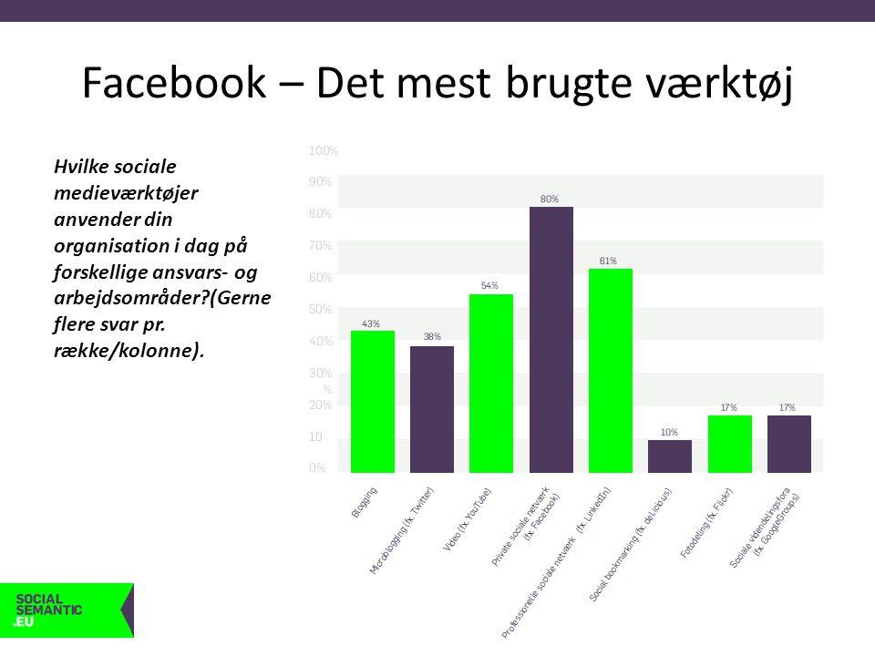 Facebook – Det mest brugte værktøj Hvilke sociale medieværktøjer anvender din organisation i dag på forskellige ansvars- og arbejdsområder (Gerne flere svar pr.