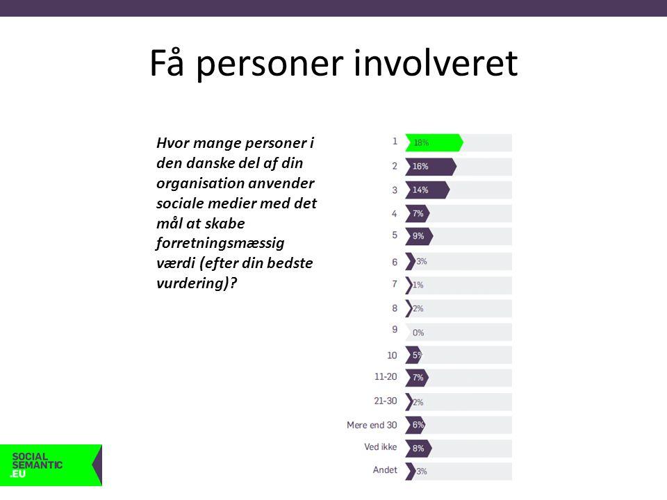Få personer involveret Hvor mange personer i den danske del af din organisation anvender sociale medier med det mål at skabe forretningsmæssig værdi (efter din bedste vurdering)