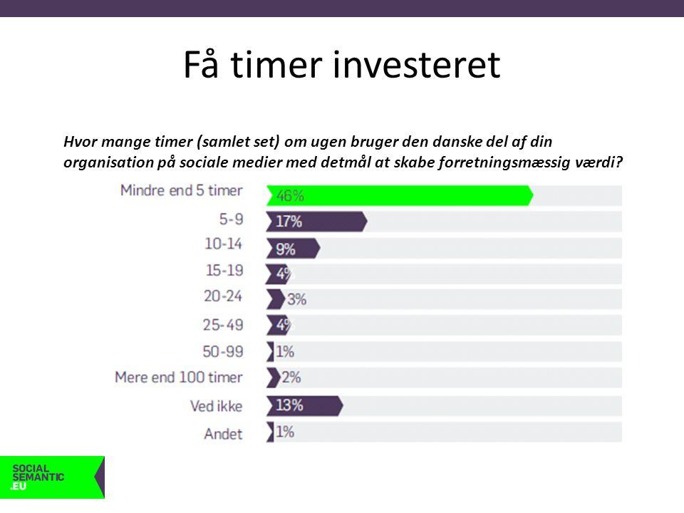 Få timer investeret Hvor mange timer (samlet set) om ugen bruger den danske del af din organisation på sociale medier med detmål at skabe forretningsmæssig værdi
