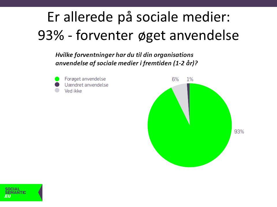 Er allerede på sociale medier: 93% - forventer øget anvendelse Hvilke forventninger har du til din organisations anvendelse af sociale medier i fremtiden (1-2 år)?
