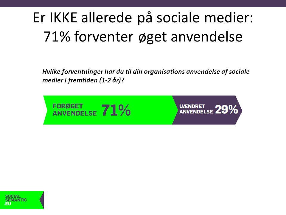 Er IKKE allerede på sociale medier: 71% forventer øget anvendelse Hvilke forventninger har du til din organisations anvendelse af sociale medier i fremtiden (1-2 år)