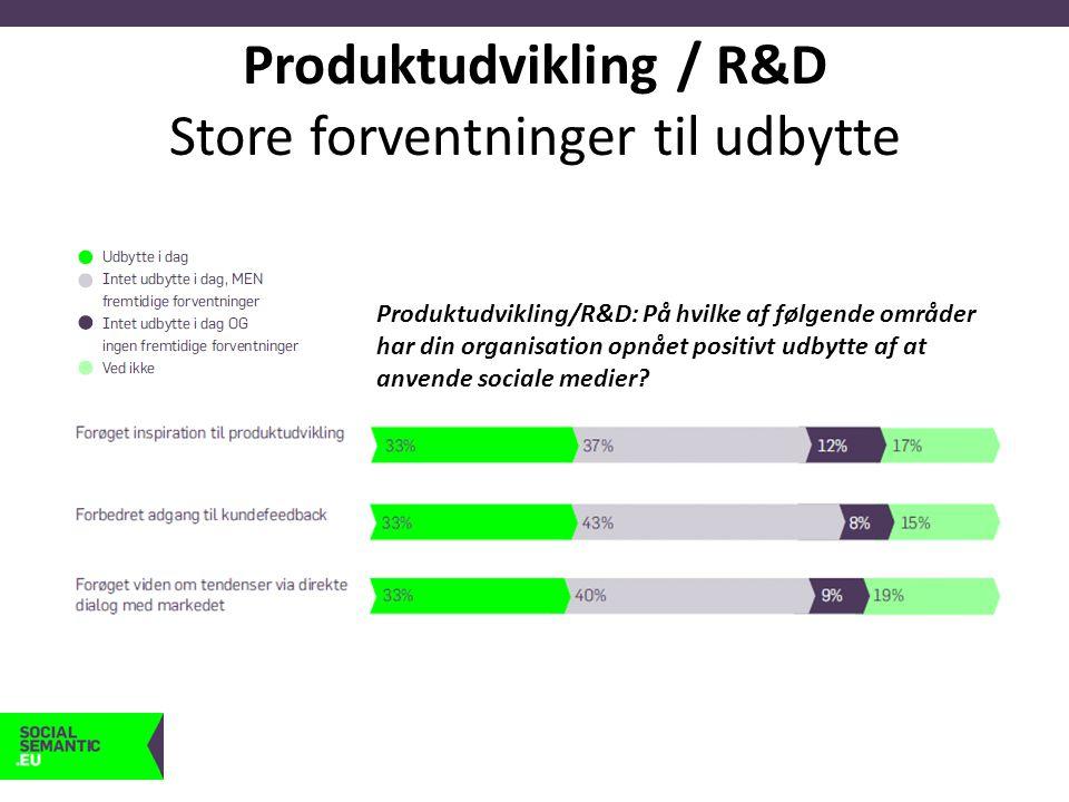 Produktudvikling / R&D Store forventninger til udbytte Produktudvikling/R&D: På hvilke af følgende områder har din organisation opnået positivt udbytte af at anvende sociale medier