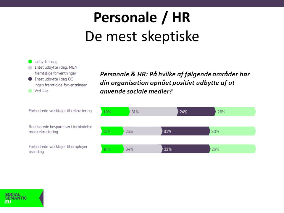 Personale / HR De mest skeptiske Personale & HR: På hvilke af følgende områder har din organisation opnået positivt udbytte af at anvende sociale medier?