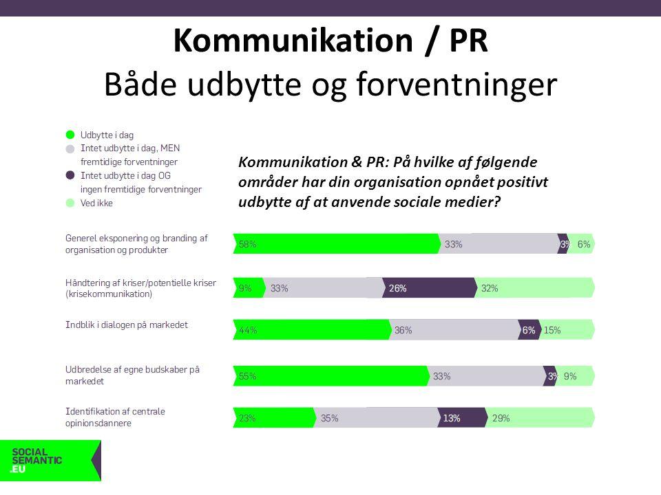 Kommunikation / PR Både udbytte og forventninger Kommunikation & PR: På hvilke af følgende områder har din organisation opnået positivt udbytte af at anvende sociale medier