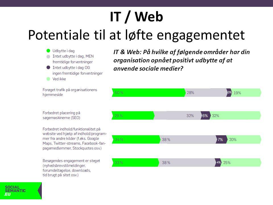 IT / Web Potentiale til at løfte engagementet IT & Web: På hvilke af følgende områder har din organisation opnået positivt udbytte af at anvende sociale medier?