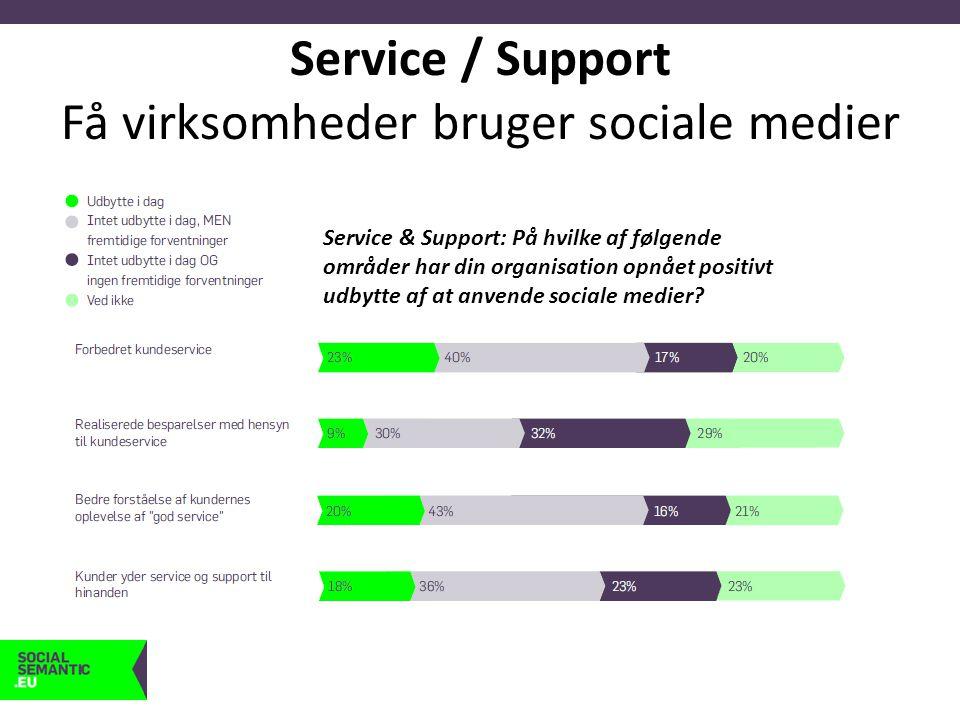 Service / Support Få virksomheder bruger sociale medier Service & Support: På hvilke af følgende områder har din organisation opnået positivt udbytte af at anvende sociale medier