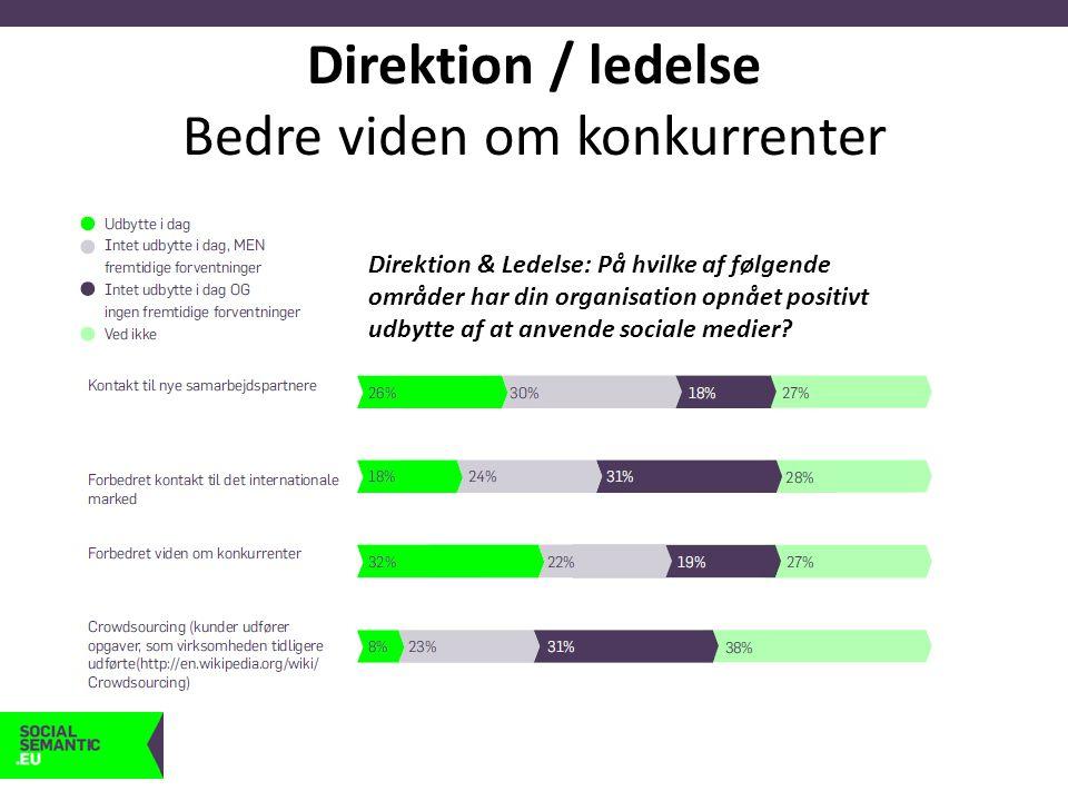 Direktion / ledelse Bedre viden om konkurrenter Direktion & Ledelse: På hvilke af følgende områder har din organisation opnået positivt udbytte af at anvende sociale medier?