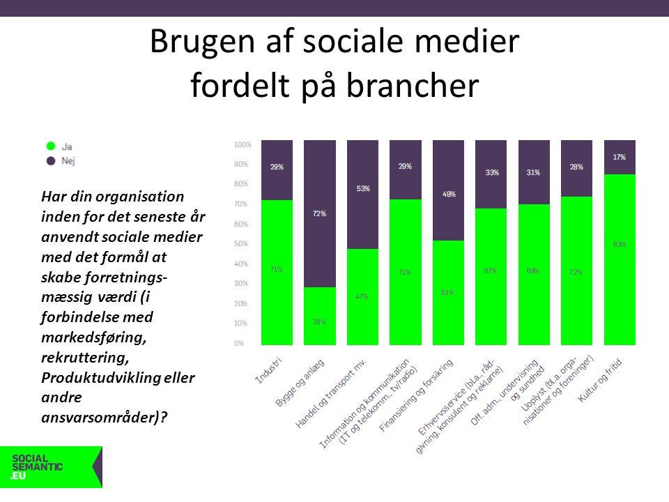Brugen af sociale medier fordelt på brancher Har din organisation inden for det seneste år anvendt sociale medier med det formål at skabe forretnings- mæssig værdi (i forbindelse med markedsføring, rekruttering, Produktudvikling eller andre ansvarsområder)