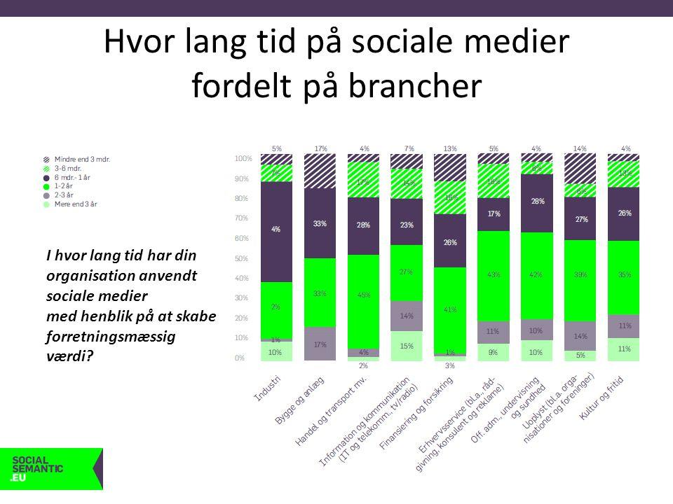 Hvor lang tid på sociale medier fordelt på brancher I hvor lang tid har din organisation anvendt sociale medier med henblik på at skabe forretningsmæssig værdi