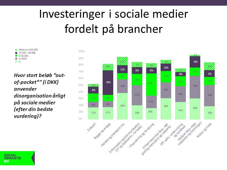 Investeringer i sociale medier fordelt på brancher Hvor stort beløb out- of-pocket* (i DKK) anvender dinorganisation årligt på sociale medier (efter din bedste vurdering)?