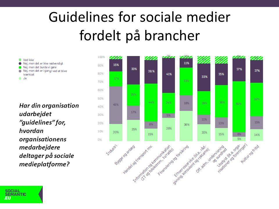 Guidelines for sociale medier fordelt på brancher Har din organisation udarbejdet guidelines for, hvordan organisationens medarbejdere deltager på sociale medieplatforme