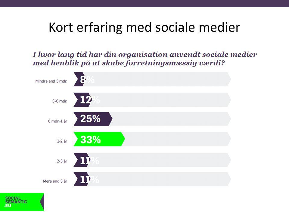 Få kroner investeret Hvor stort beløb out-of- pocket* (i DKK) anvender din organisation årligt på sociale medier?