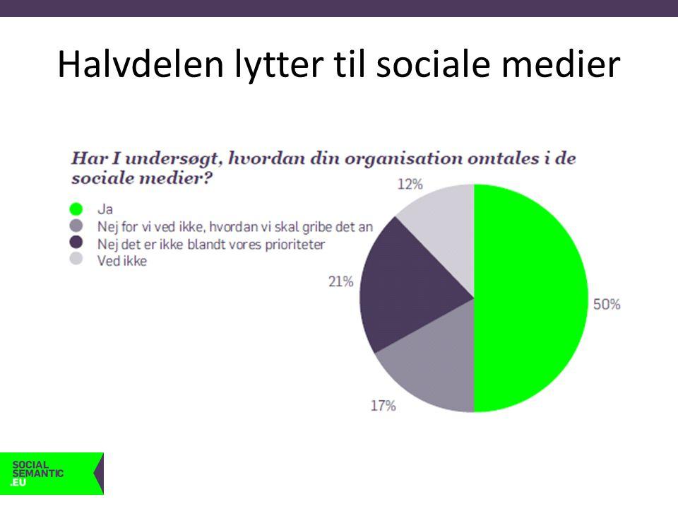 Halvdelen lytter til sociale medier